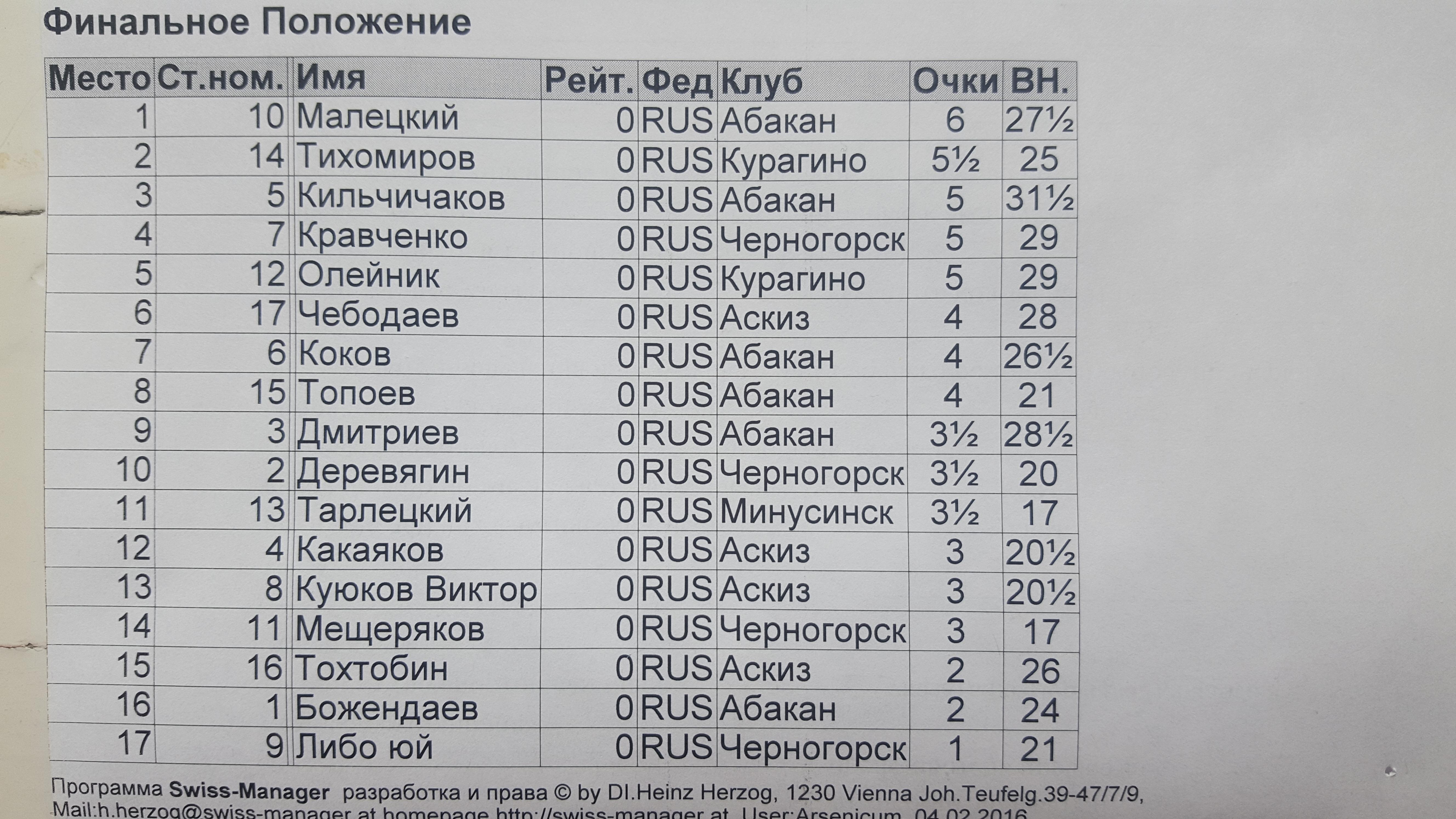 Таблица турнира